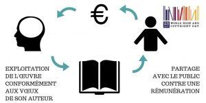 Droit d'auteur et rémunération