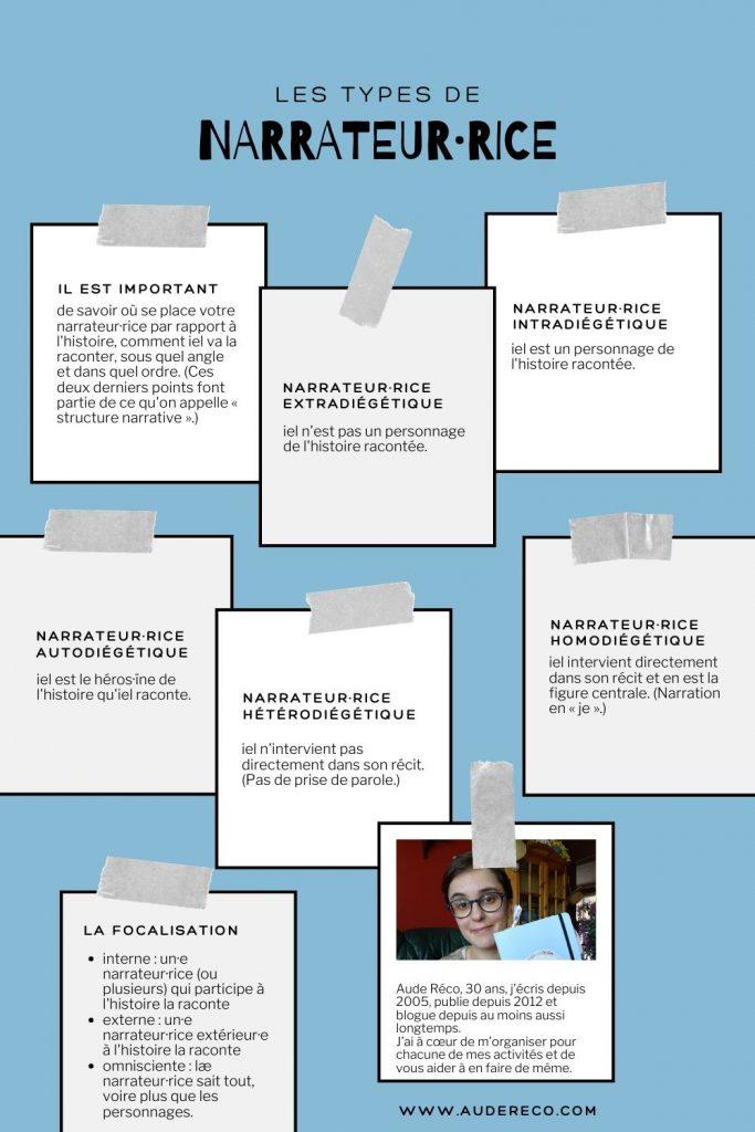 Les structures narratives : les types de narrateur·rice